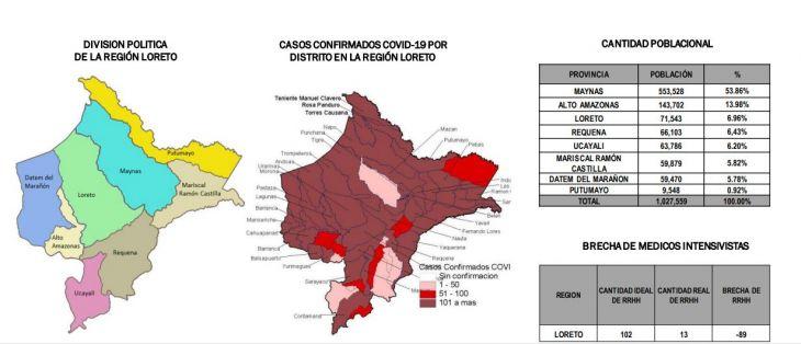 Aumentan los casos graves de COVID-19 en Loreto