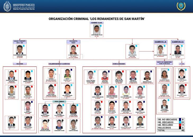 Dictan 36 meses de prisión preventiva para 22 integrantes de presunta red criminal 'Los Remanentes de San Martín'