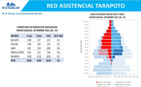 EsSalud: Solo el 42,4% de asegurados tiene su dosis completa de la vacuna contra la Covid-19 en la jurisdicción de la Red Tarapoto